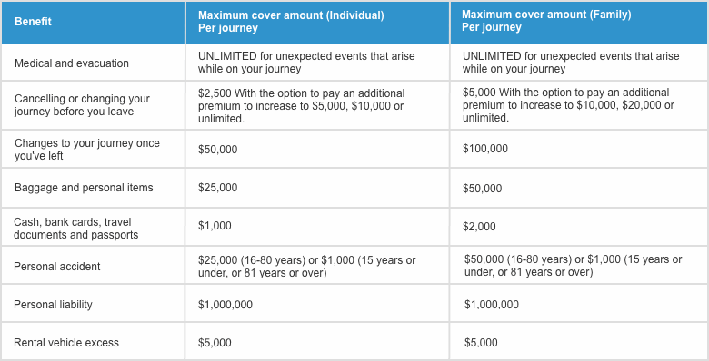 Compare travel insurance - Australia